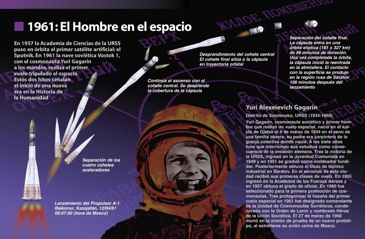 Así inauguró Gagarin la conquista del espacio Pacoarnau_vostok