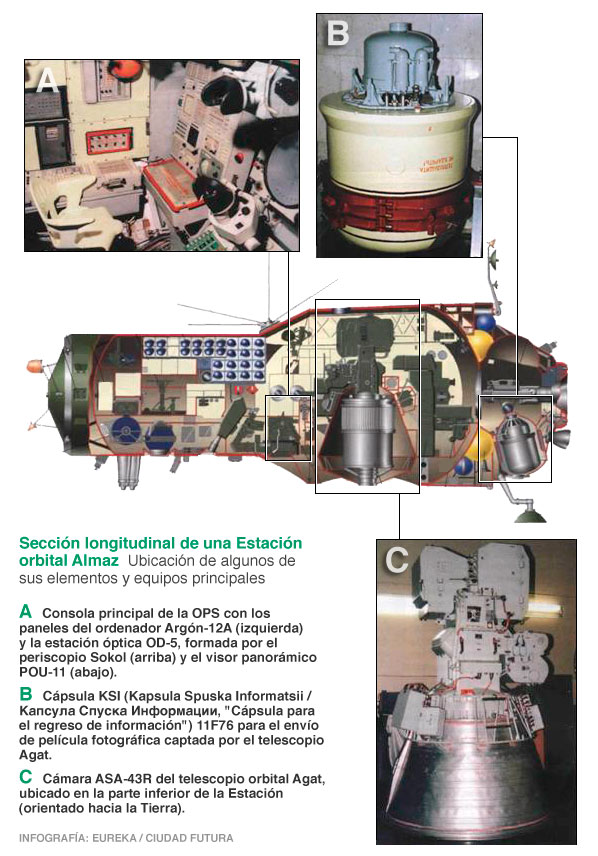 guerra - Curiosidades de la guerra fría: la URSS Consola-sonda-agat