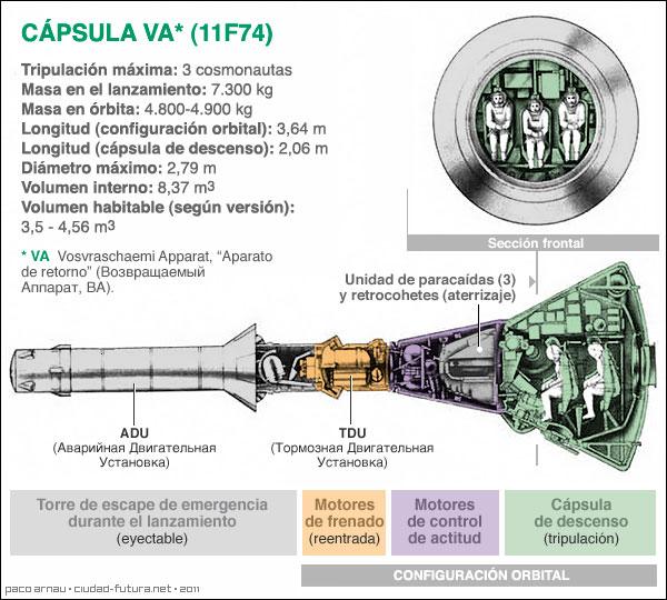 guerra - Curiosidades de la guerra fría: la URSS Info-va