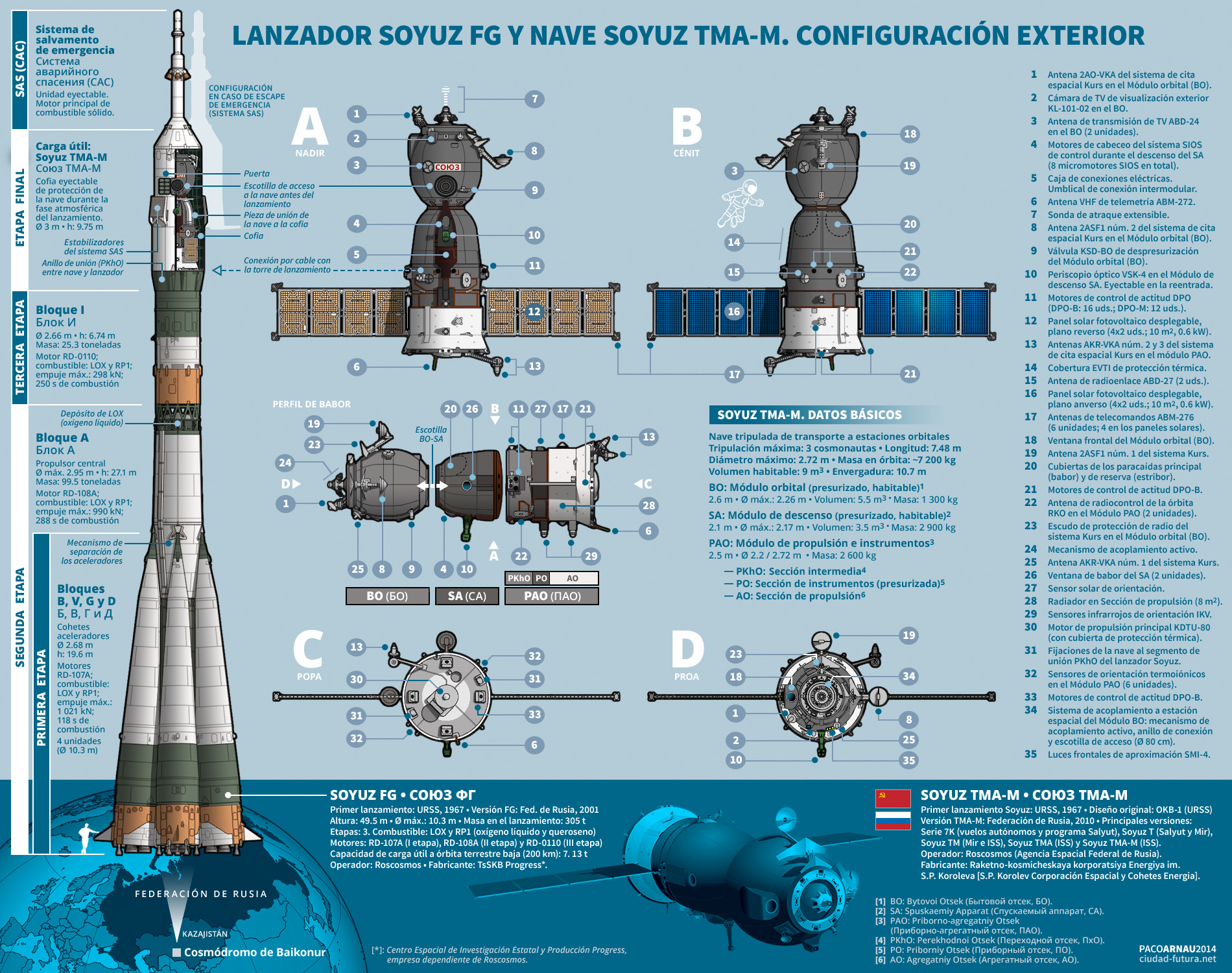 https://pacoarnau.files.wordpress.com/2014/10/vistas-soyuz-21.jpg