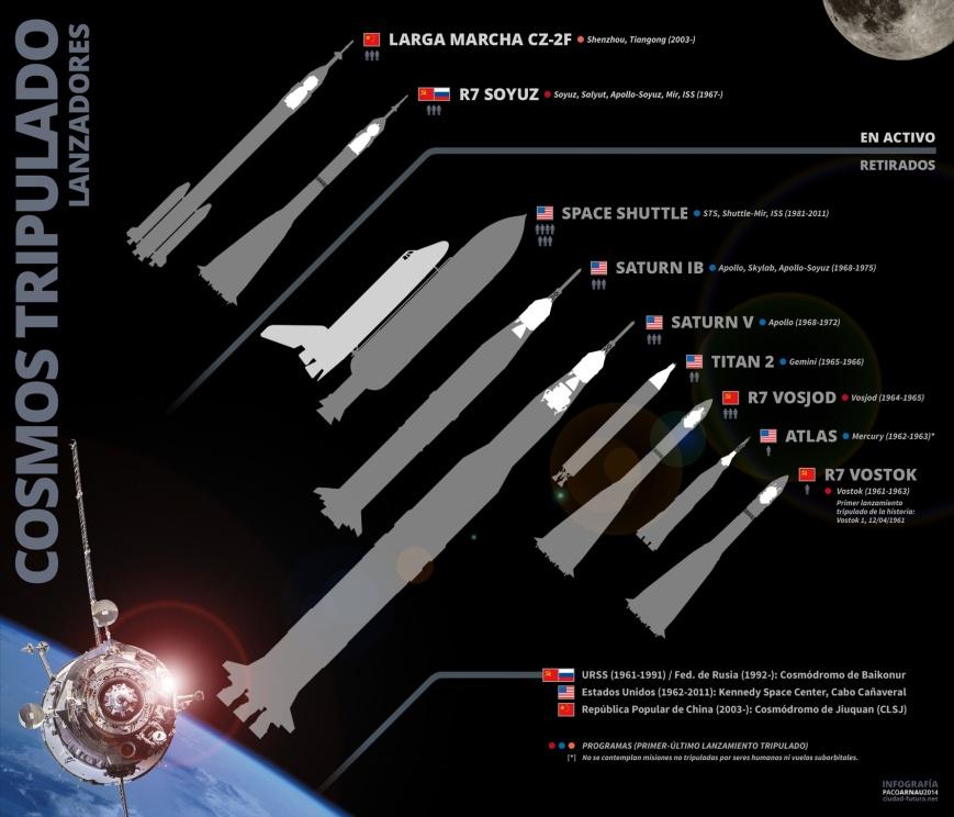 cosmos-tripulado_lanzadores