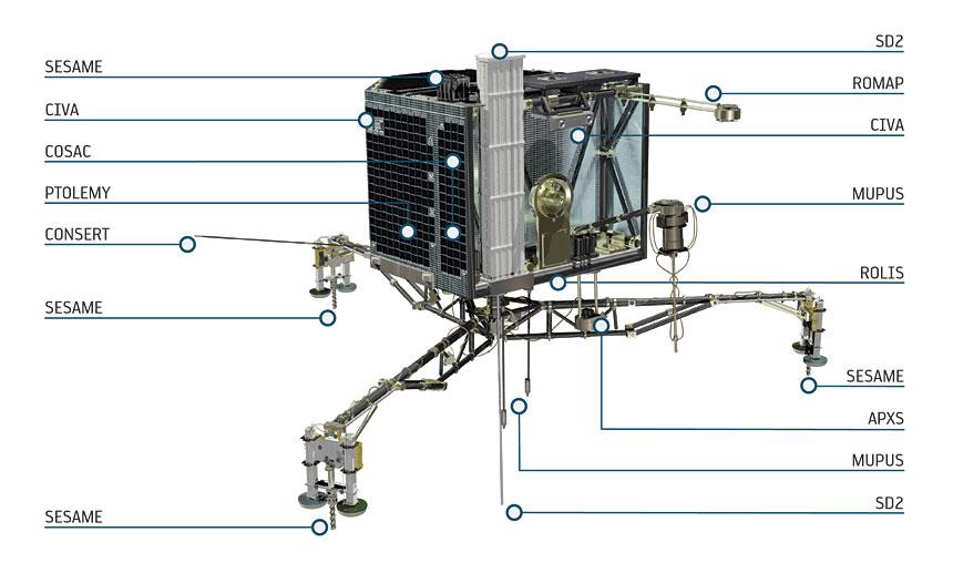 Philae_diagram